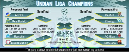 Drowing 8 besar Liga champion
